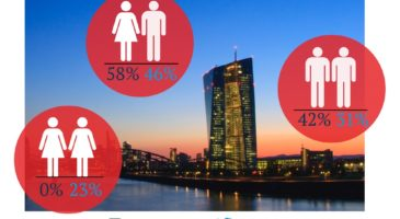 Gender imbalance in ECB presidential posts