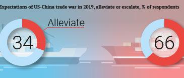 Trade war still likely to deepen, despite truce