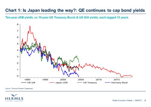Risultati immagini per QE JAPAN vs YIELD