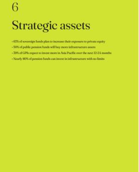 GPI 2021: Strategic assets